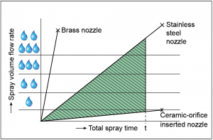 Wear resistance and spray volume consumption